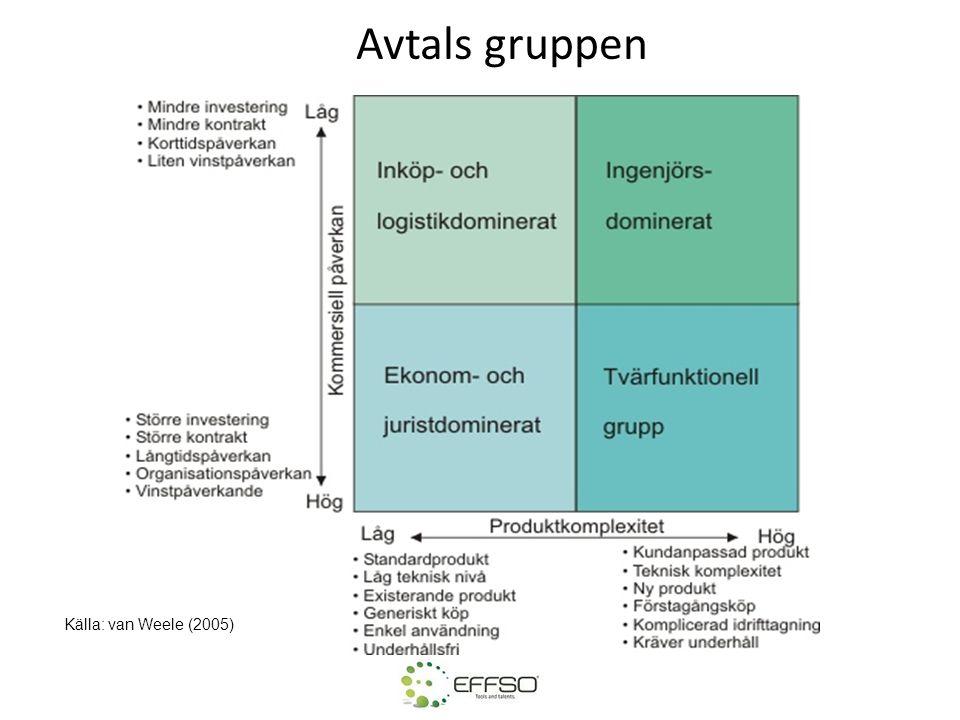 Avtals gruppen Källa: van Weele (2005)