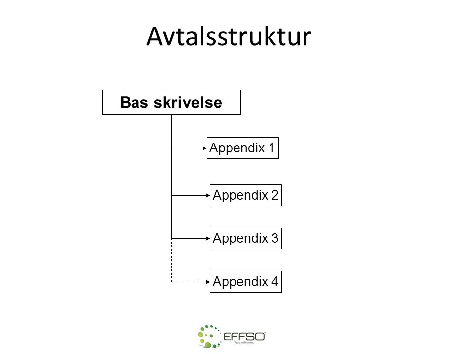 Avtalsstruktur Bas skrivelse Appendix 1 Appendix 2 Appendix 3 Appendix 4