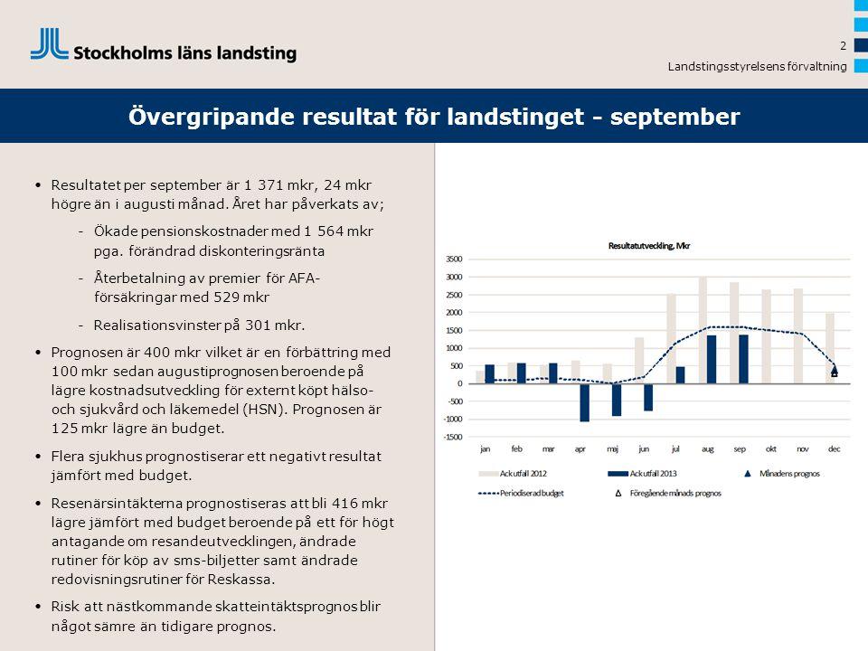 Landstingsstyrelsens förvaltning 2 •Resultatet per september är 1 371 mkr, 24 mkr högre än i augusti månad. Året har påverkats av; -Ökade pensionskost