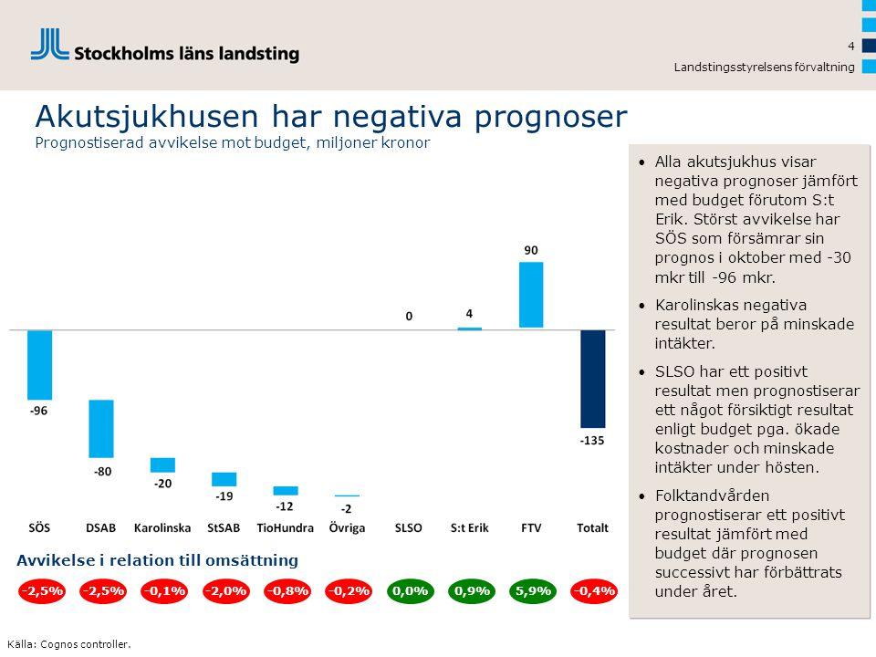 Landstingsstyrelsens förvaltning 4 Akutsjukhusen har negativa prognoser Prognostiserad avvikelse mot budget, miljoner kronor -2,5%-0,8%-0,2%0,0%-2,5%-0,1%-2,0% Avvikelse i relation till omsättning 0,9%5,9% •Alla akutsjukhus visar negativa prognoser jämfört med budget förutom S:t Erik.