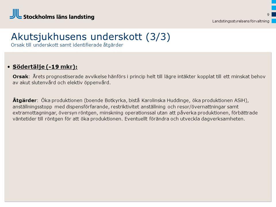 Landstingsstyrelsens förvaltning 9 Akutsjukhusens underskott (3/3) Orsak till underskott samt identifierade åtgärder •Södertälje (-19 mkr): Orsak : År