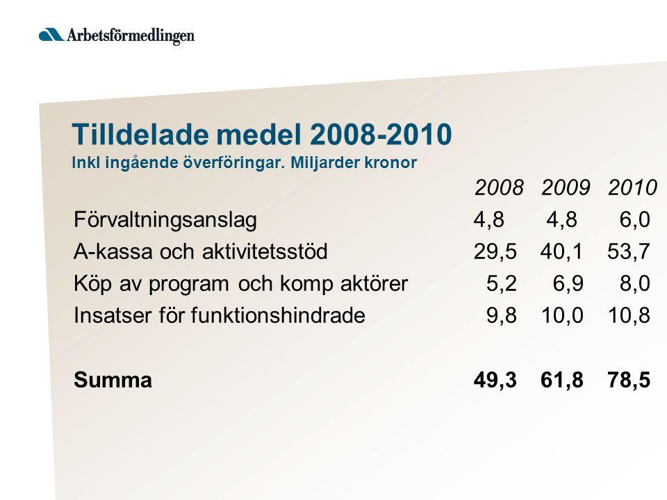 Tilldelade medel 2008-2010 Inkl ingående överföringar.