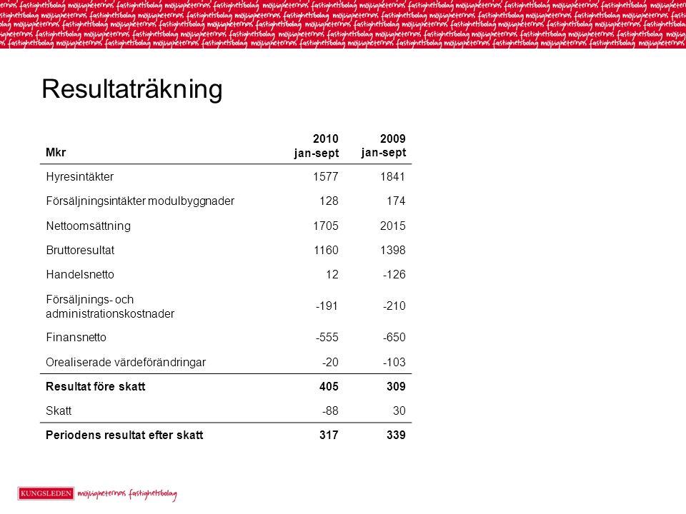 Resultaträkning Mkr 2010 jan-sept 2009 jan-sept Hyresintäkter 15771841 Försäljningsintäkter modulbyggnader 128174 Nettoomsättning 17052015 Bruttoresul