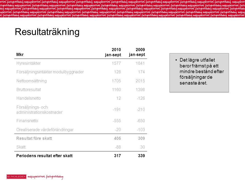 Resultaträkning Mkr 2010 jan-sept 2009 jan-sept Hyresintäkter15771841 Försäljningsintäkter modulbyggnader128174 Nettoomsättning17052015 Bruttoresultat