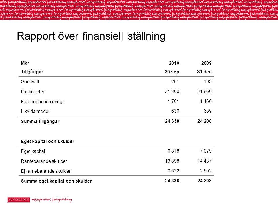 Rapport över finansiell ställning Mkr20102009 Tillgångar30 sep31 dec Goodwill 201193 Fastigheter 21 80021 860 Fordringar och övrigt 1 7011 466 Likvida