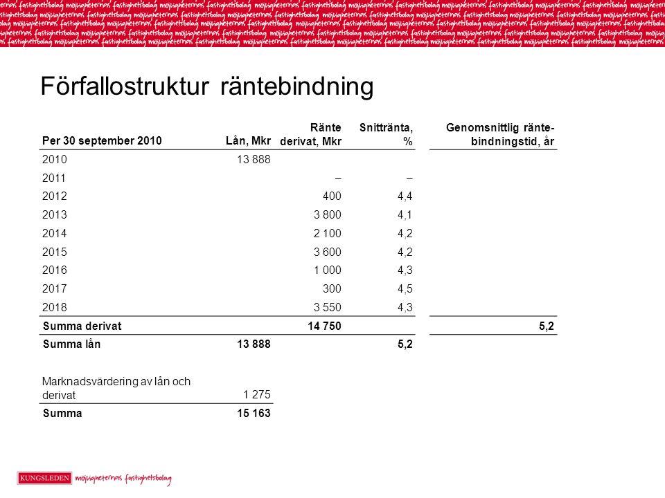 Förfallostruktur räntebindning Per 30 september 2010Lån, Mkr Ränte derivat, Mkr Snittränta, % Genomsnittlig ränte- bindningstid, år 201013 888 2011––