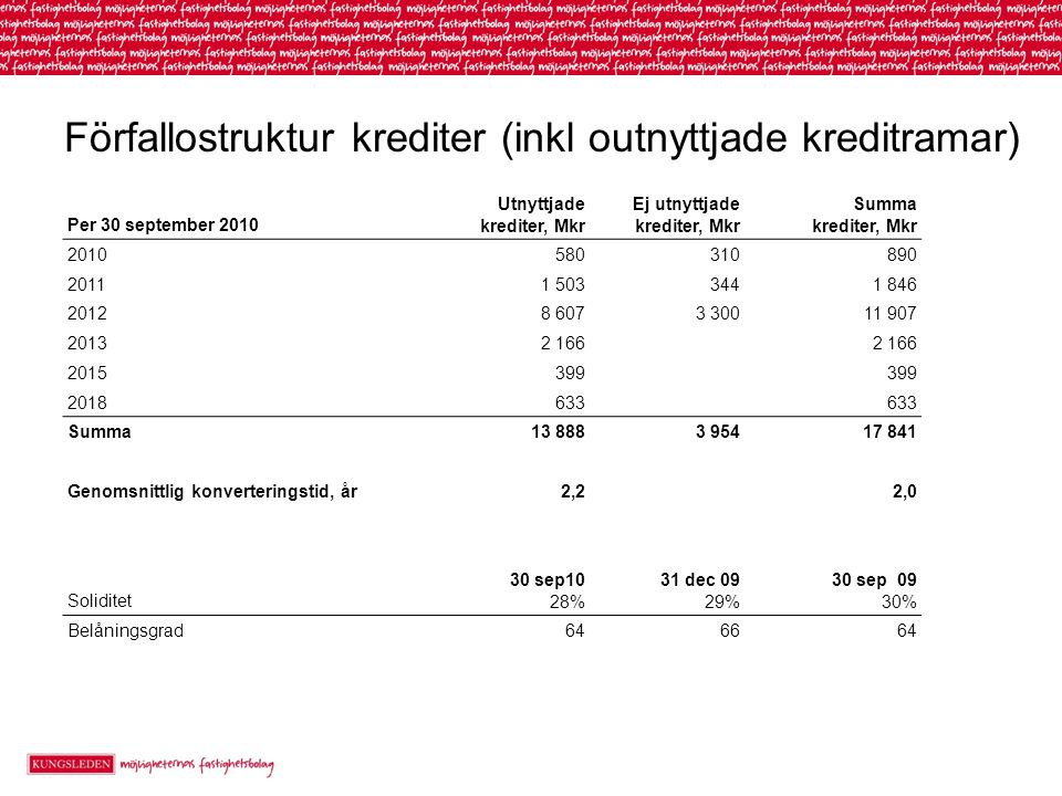 Förfallostruktur krediter (inkl outnyttjade kreditramar) Per 30 september 2010 Utnyttjade krediter, Mkr Ej utnyttjade krediter, Mkr Summa krediter, Mk