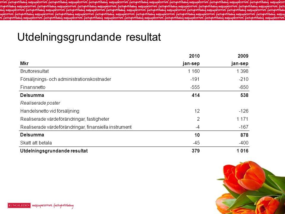 Utdelningsgrundande resultat 20102009 Mkr jan-sep Bruttoresultat 1 1601 398 Försäljnings- och administrationskostnader -191-210 Finansnetto -555-650 D