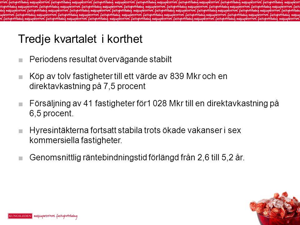 Kunder och uthyrning ■Mechanum, Isringhausen och Fraktkompaniet är exempel på nya hyresgäster ■Nya avtal med hyresvärde på totalt 53 Mkr per år ■Vakanserna främst koncentrerade till sex kommersiella fastigheter i Burlöv, Kungsbacka, Botkyrka, Sollentuna, Gävle och Umeå ■Genomsnittlig vakansgrad 8,7% koncernen (6,2) och 7,0%, exkl.