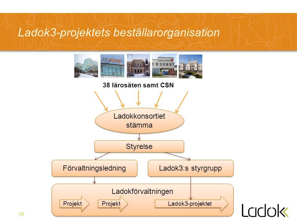 10 Ladok3-projektets beställarorganisation Ladokförvaltningen Ladokkonsortiet stämma 38 lärosäten samt CSN Styrelse Förvaltningsledning Ladok3:s styrg