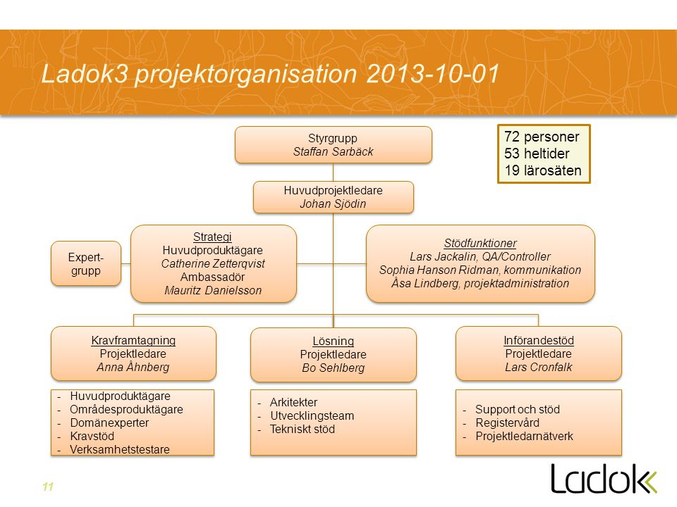 11 Ladok3 projektorganisation 2013-10-01 Huvudprojektledare Johan Sjödin Huvudprojektledare Johan Sjödin Strategi Huvudproduktägare Catherine Zetterqv
