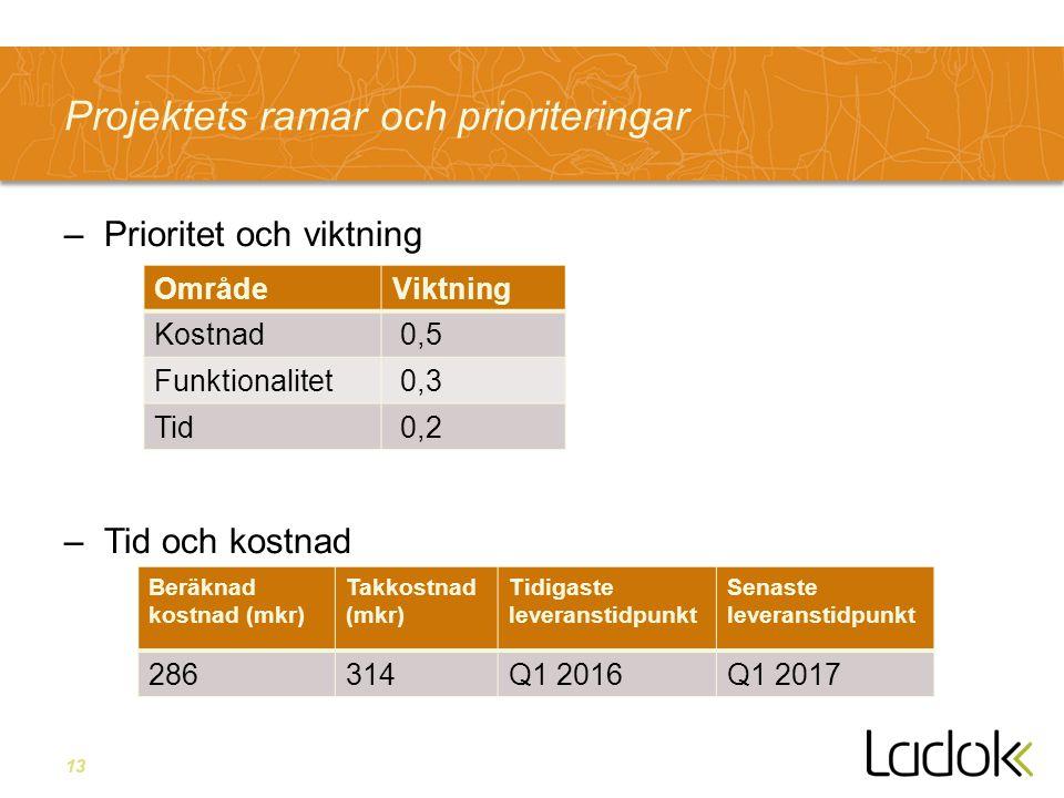 13 Projektets ramar och prioriteringar –Prioritet och viktning –Tid och kostnad OmrådeViktning Kostnad 0,5 Funktionalitet 0,3 Tid 0,2 Beräknad kostnad
