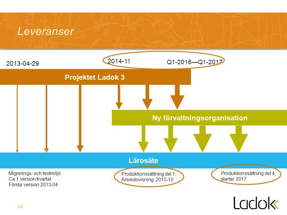 20 Leveranser Projektet Ladok 3 Ny förvaltningsorganisation Lärosäte Migrerings- och testmiljö Ca 1 version/kvartal Första version 2013-04 2013-04-29