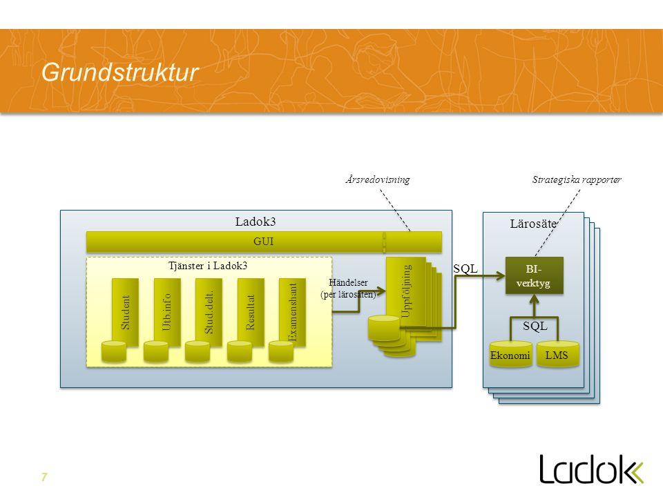 7 Grundstruktur ÅrsredovisningStrategiska rapporter Lärosäte Ladok3 GUI Uppföljning Lärosäte BI- verktyg Ekonomi LMS SQL Tjänster i Ladok3 Utb.info St