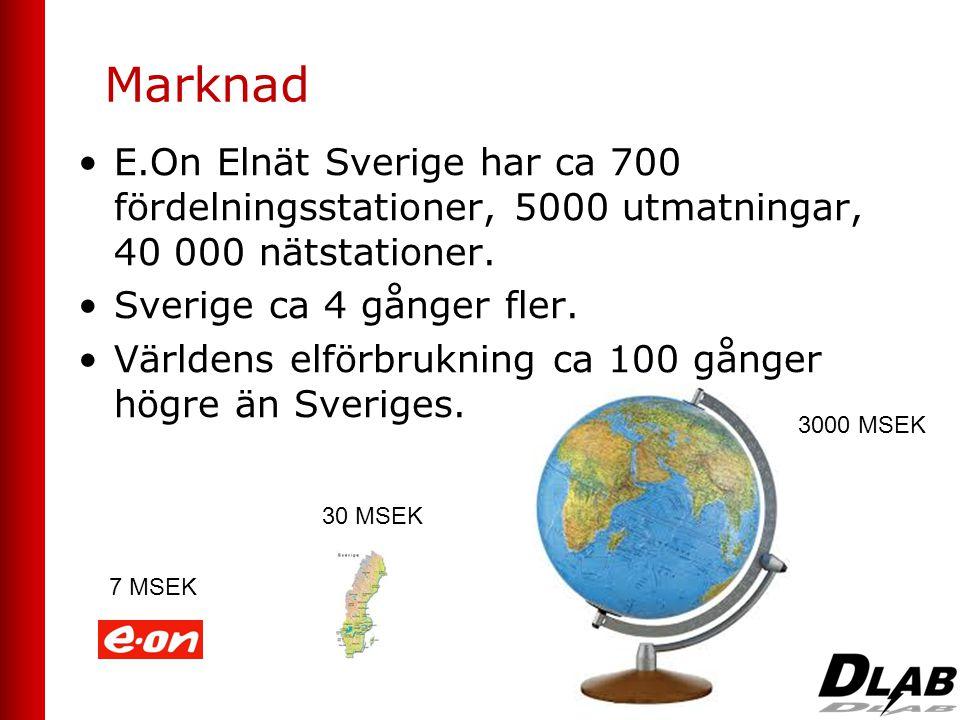 Marknad •E.On Elnät Sverige har ca 700 fördelningsstationer, 5000 utmatningar, 40 000 nätstationer. •Sverige ca 4 gånger fler. •Världens elförbrukning