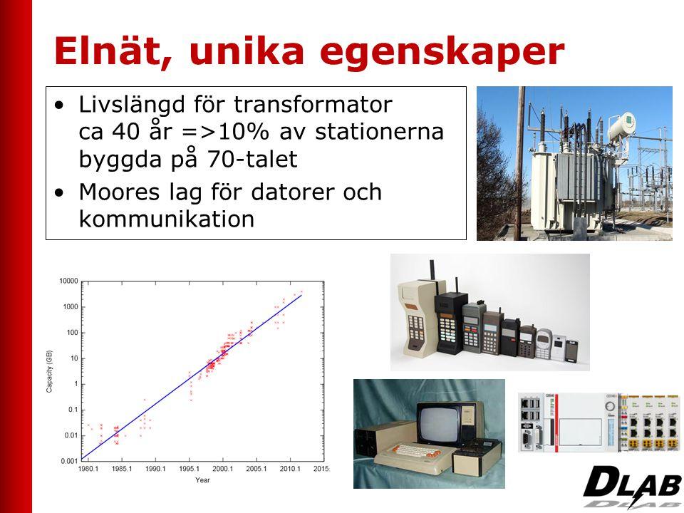 Elnät, unika egenskaper •Livslängd för transformator ca 40 år =>10% av stationerna byggda på 70-talet •Moores lag för datorer och kommunikation