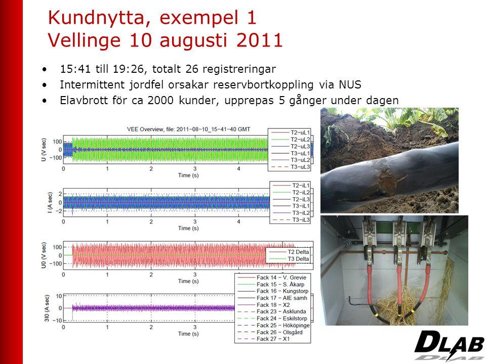 Kundnytta, exempel 1 Vellinge 10 augusti 2011 •15:41 till 19:26, totalt 26 registreringar •Intermittent jordfel orsakar reservbortkoppling via NUS •El