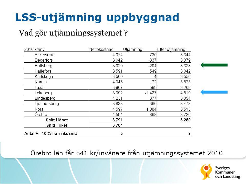LSS-utjämning uppbyggnad Vad gör utjämningssystemet ? 2010 kr/invNettokostnadUtjämningEfter utjämning Askersund4 0747303 344 Degerfors3 042-3373 379 H