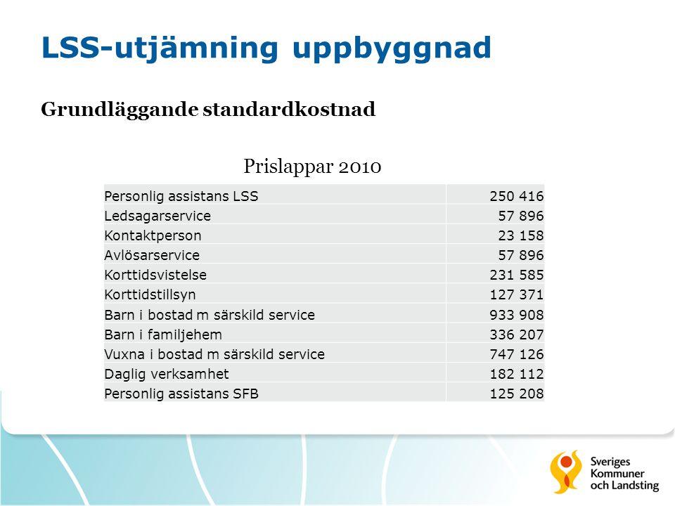 LSS-utjämning uppbyggnad Grundläggande standardkostnad Prislappar 2010 Personlig assistans LSS250 416 Ledsagarservice57 896 Kontaktperson23 158 Avlösa