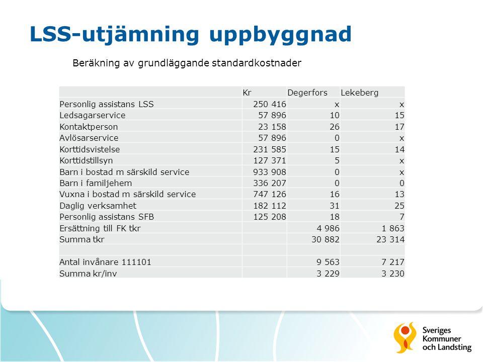 LSS-utjämning uppbyggnad Beräkning av grundläggande standardkostnader KrDegerforsLekeberg Personlig assistans LSS250 416xx Ledsagarservice57 8961015 K