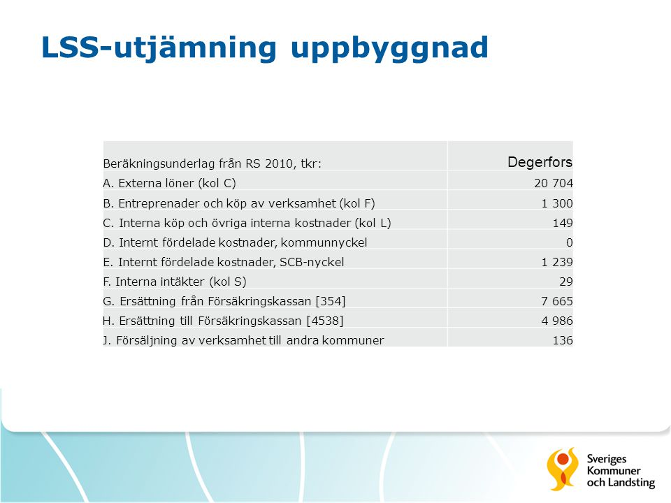 LSS-utjämning uppbyggnad Beräkningsunderlag från RS 2010, tkr: Degerfors A. Externa löner (kol C)20 704 B. Entreprenader och köp av verksamhet (kol F)