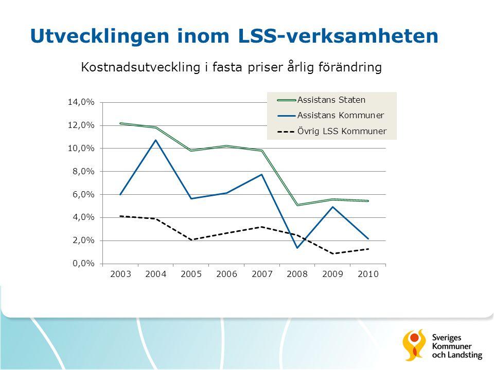 Utvecklingen inom LSS-verksamheten Kostnadsutveckling i fasta priser årlig förändring