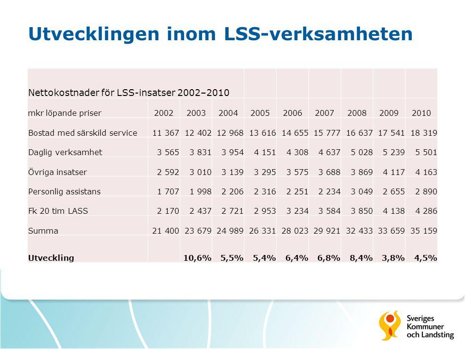 Utvecklingen inom LSS-verksamheten Nettokostnader för LSS-insatser 2002–2010 mkr löpande priser200220032004200520062007200820092010 Bostad med särskil