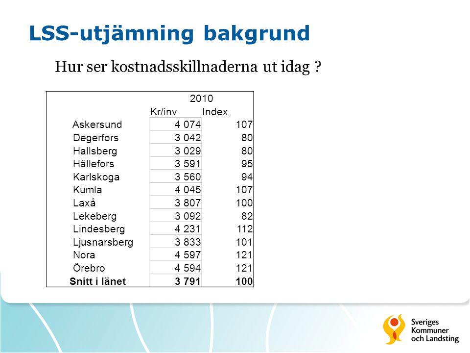 LSS-utjämning påverkbarhet Antal verkställda beslut - Olika tillämpning av 65 års gräns (ingen formell gräns finns) andel 7 % 2011 - Definition av insatserna (exempel boendestöd) - Mättidpunkten 1/10