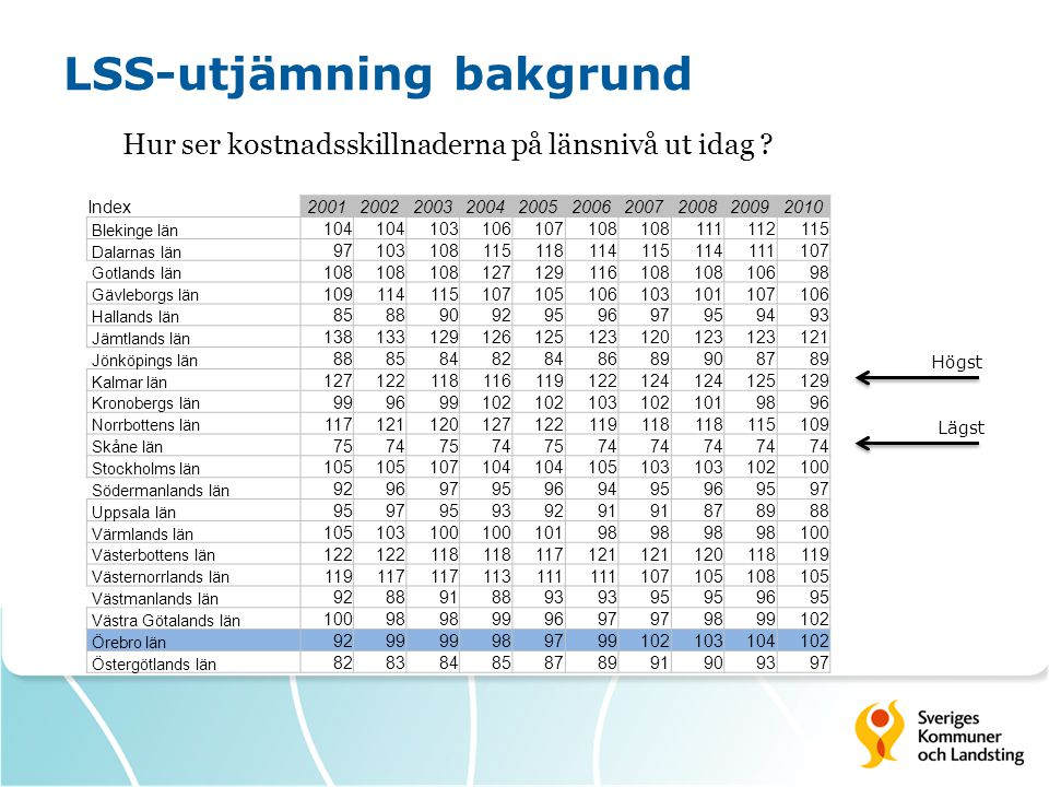 LSS-utjämning bakgrund Hur ser kostnadsskillnaderna på länsnivå ut idag ? Index2001200220032004200520062007200820092010 Blekinge län 104 103106107108