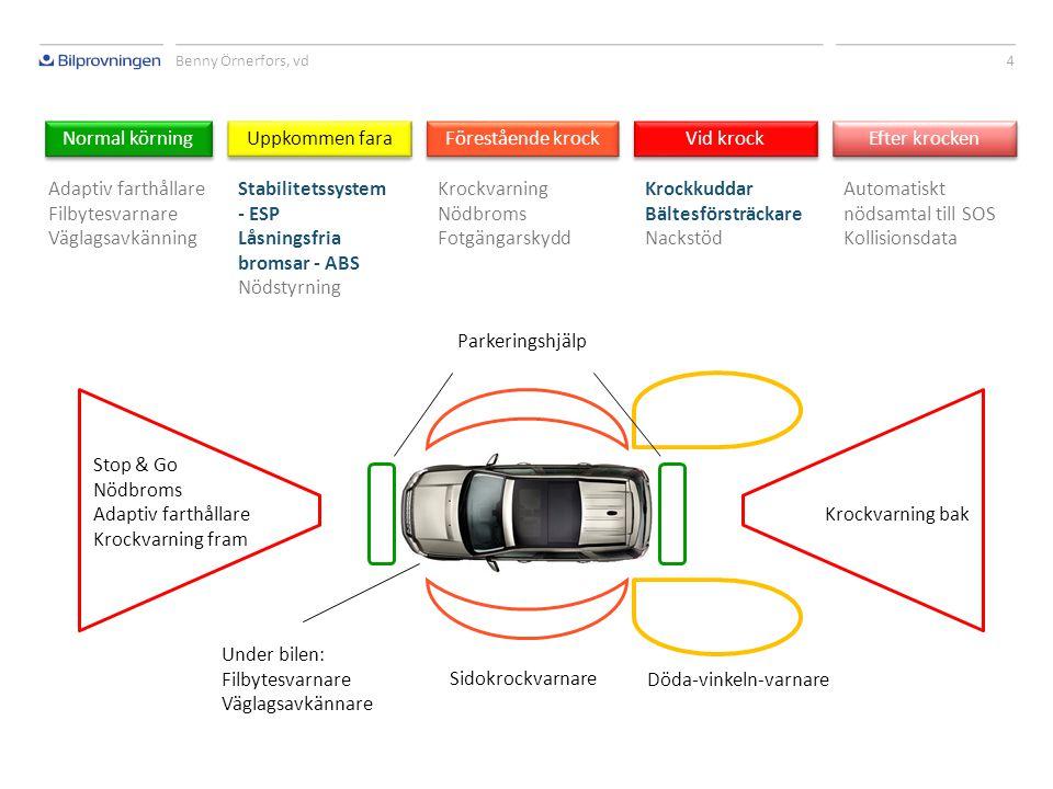 Benny Örnerfors, vd 3 Obligatoriskt  Bromssystem  Styrsystem  Hjulsystem  Avgassystem  Avgas- och ljudemissioner Dagens kontroll omfattar bland annat:
