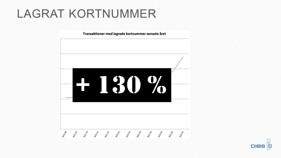 + 130 % LAGRAT KORTNUMMER