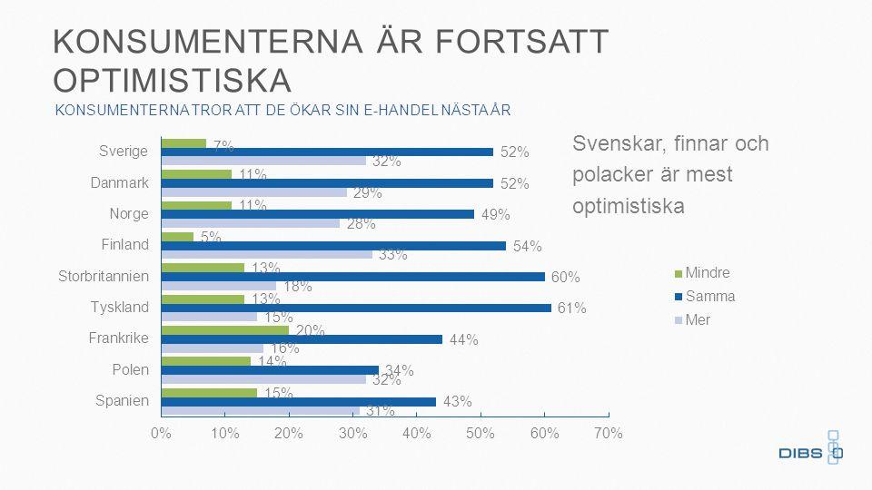 KONSUMENTERNA ÄR FORTSATT OPTIMISTISKA KONSUMENTERNA TROR ATT DE ÖKAR SIN E-HANDEL NÄSTA ÅR Svenskar, finnar och polacker är mest optimistiska