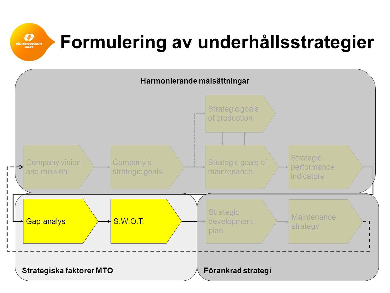 Formulering av underhållsstrategier Strategiska faktorer MTO Company vision and mission Company's strategic goals Strategic goals of maintenance Strat
