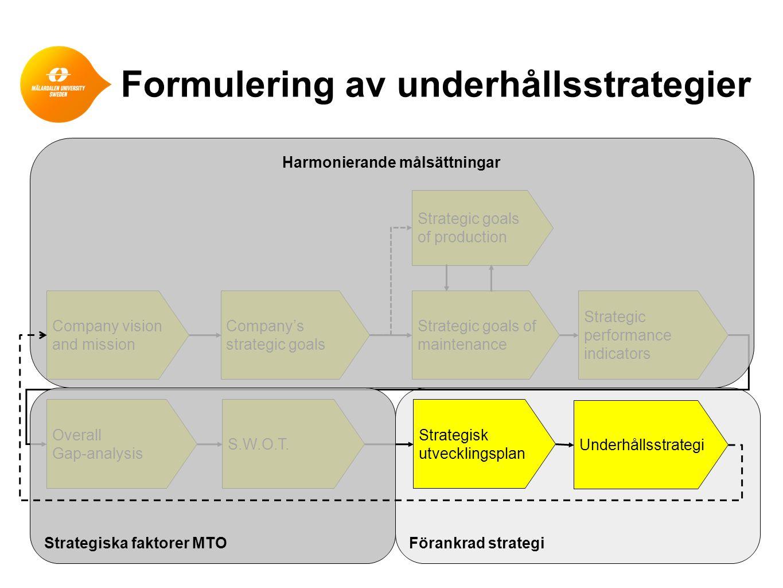 Formulering av underhållsstrategier Förankrad strategi Company vision and mission Company's strategic goals Strategic goals of maintenance Strategic p