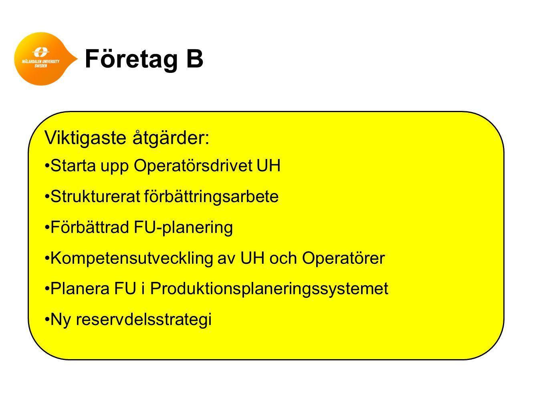 Företag B Viktigaste åtgärder: •Starta upp Operatörsdrivet UH •Strukturerat förbättringsarbete •Förbättrad FU-planering •Kompetensutveckling av UH och