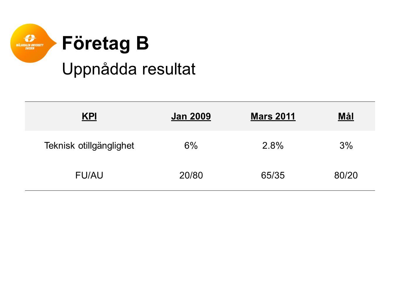 Företag B Uppnådda resultat KPIJan 2009Mars 2011Mål Teknisk otillgänglighet6%2.8%3% FU/AU20/8065/3580/20