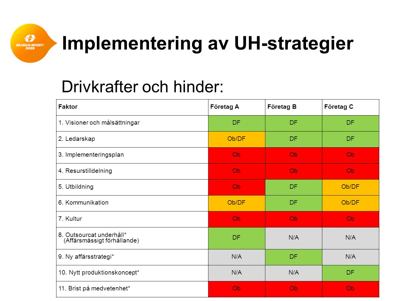 Implementering av UH-strategier FaktorFöretag AFöretag BFöretag C 1. Visioner och målsättningarDF 2. LedarskapOb/DFDF 3. ImplementeringsplanOb 4. Resu