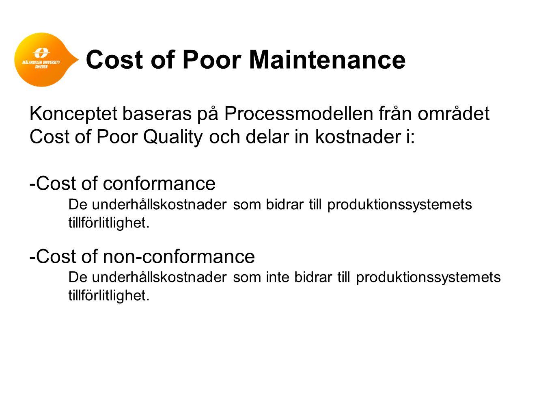 Cost of Poor Maintenance Konceptet baseras på Processmodellen från området Cost of Poor Quality och delar in kostnader i: -Cost of conformance De unde