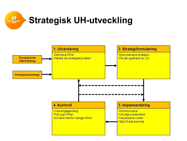 Strategisk UH-utveckling •Definiera KPIer •Härled de strategiska målen 1. Utvärdering •Dokumentera strategin •Få den godkänd av LG 2. Strategiformuler