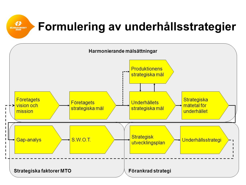 Formulering av underhållsstrategier Harmonierande målsättningar Företagets vision och mission Företagets strategiska mål Underhållets strategiska mål Strategiska mätetal för underhållet Gap-analysS.W.O.T.