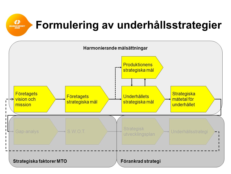 Formulering av underhållsstrategier Harmonierande målsättningar Mission Vision Mål Mål som inverkar på underhållet Tillförlitlighet Mätetal som inverkar på underhållet Mål som inverkar på produktionen Yttre effektivitet Mål som relaterar till ledningen Inre effektivitet Mått på yttre effektivitet Mått på inre effektivitet UNDERHÅLLPRODUKTION LEDNING
