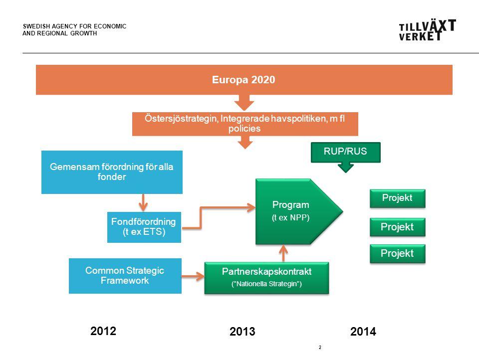 SWEDISH AGENCY FOR ECONOMIC AND REGIONAL GROWTH Östersjöstrategin en del av det strategiska ramverket för utveckling och tillväxt + Fokus på de gränsöverskridande utmaningar och potential +Mervärde genom samarbete över gränserna för effekt på makroregionen =Insatser i samarbete över gränserna som bidrar till Europa 2020, nationella strategier och RUP/RUS: EU 2020 Makroregional strategi Nationella strategier Partnerskapsöverenskommelsen Regional och lokal nivå RUP/RUS, KÖP