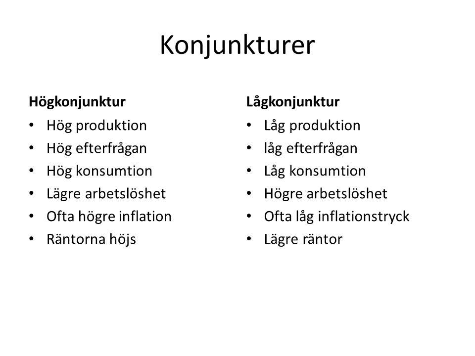 Högkonjunktur • Hög produktion • Hög efterfrågan • Hög konsumtion • Lägre arbetslöshet • Ofta högre inflation • Räntorna höjs Lågkonjunktur • Låg produktion • låg efterfrågan • Låg konsumtion • Högre arbetslöshet • Ofta låg inflationstryck • Lägre räntor