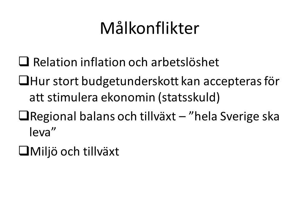 Målkonflikter  Relation inflation och arbetslöshet  Hur stort budgetunderskott kan accepteras för att stimulera ekonomin (statsskuld)  Regional balans och tillväxt – hela Sverige ska leva  Miljö och tillväxt