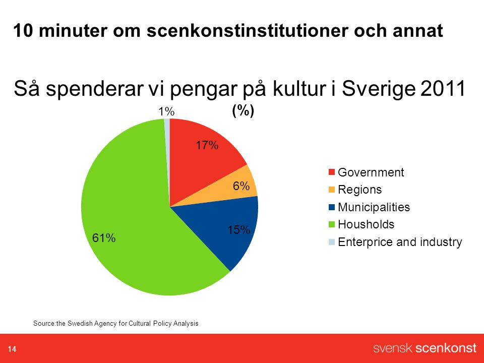 Så spenderar vi pengar på kultur i Sverige 2011 14 Source:the Swedish Agency for Cultural Policy Analysis 10 minuter om scenkonstinstitutioner och ann