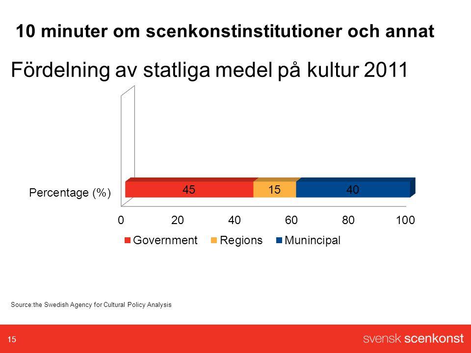 Fördelning av statliga medel på kultur 2011 15 Source:the Swedish Agency for Cultural Policy Analysis 10 minuter om scenkonstinstitutioner och annat