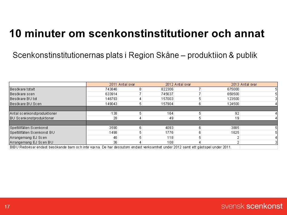 10 minuter om scenkonstinstitutioner och annat 17 Scenkonstinstitutionernas plats i Region Skåne – produktiion & publik