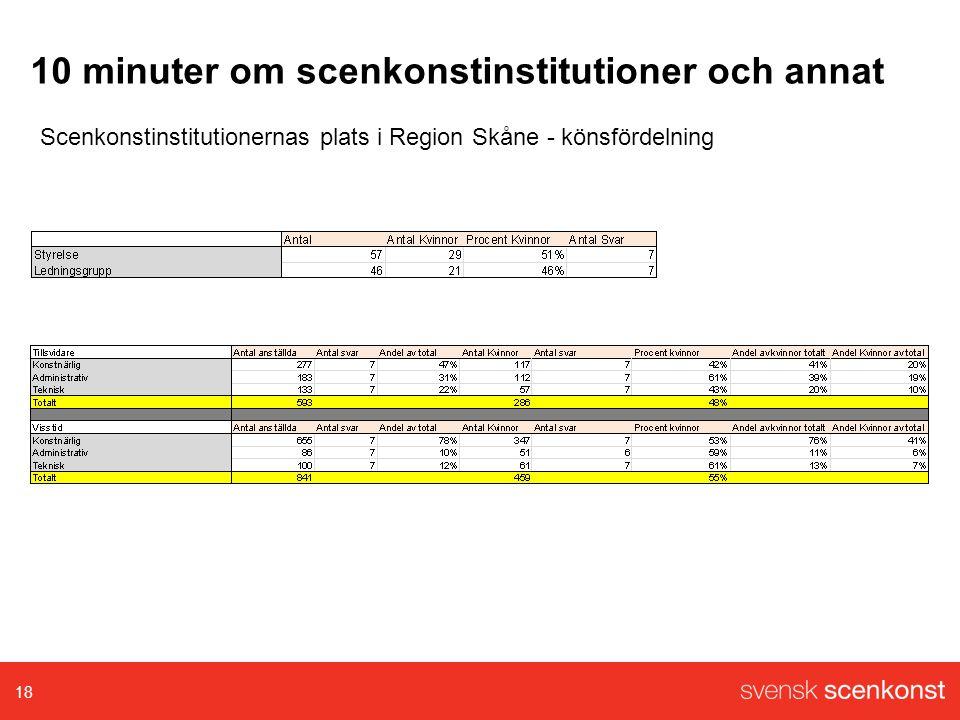 10 minuter om scenkonstinstitutioner och annat 18 Scenkonstinstitutionernas plats i Region Skåne - könsfördelning