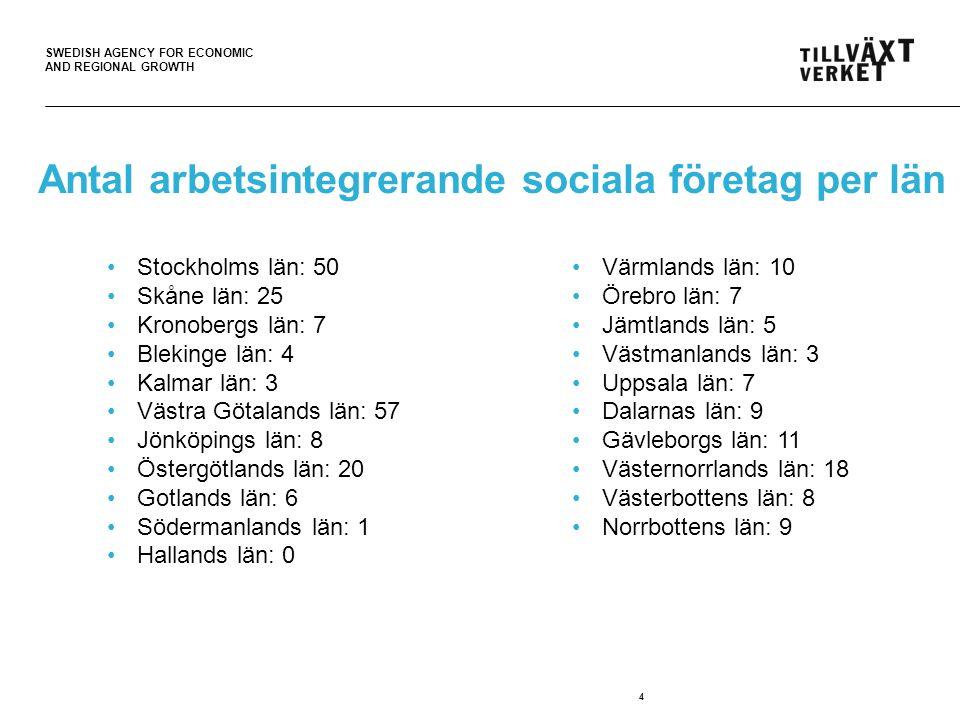 SWEDISH AGENCY FOR ECONOMIC AND REGIONAL GROWTH Antal arbetsintegrerande sociala företag per län 4 •Stockholms län: 50 •Skåne län: 25 •Kronobergs län: 7 •Blekinge län: 4 •Kalmar län: 3 •Västra Götalands län: 57 •Jönköpings län: 8 •Östergötlands län: 20 •Gotlands län: 6 •Södermanlands län: 1 •Hallands län: 0 •Värmlands län: 10 •Örebro län: 7 •Jämtlands län: 5 •Västmanlands län: 3 •Uppsala län: 7 •Dalarnas län: 9 •Gävleborgs län: 11 •Västernorrlands län: 18 •Västerbottens län: 8 •Norrbottens län: 9