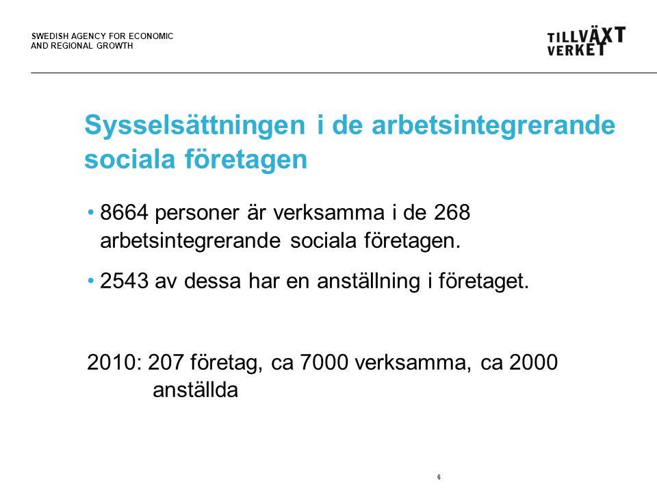 SWEDISH AGENCY FOR ECONOMIC AND REGIONAL GROWTH Vanliga branscher för arbetsintegrerande sociala företag •Butik och försäljning, 100 företag •Hotell och restaurang, 80 företag •Hushållsnära tjänster, 71 företag •Bygg och fastighetsskötsel, 61 företag •Odling och trädgårdsarbete, 56 företag 7